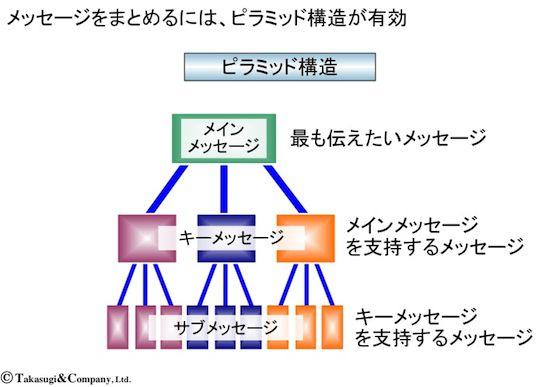 【ロジカル・ライティング】ピラミッド構造の説明