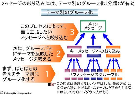 【ロジカル・ライティング】テーマ別のグループ化