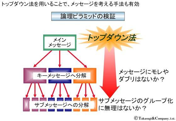 【ロジカル・ライティング】論理ピラミッドの検証