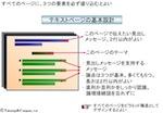 【スライドの基本デザイン】相手に伝わるプレゼンテーションの構成