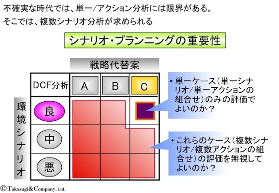 【シナリオ・プランニング】シナリオ・プランニングの重要性
