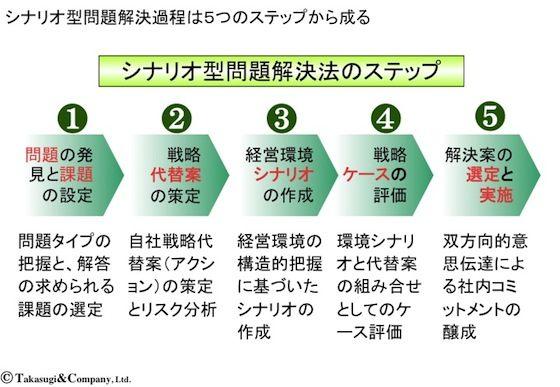 【シナリオ・プランニング】シナリオ型問題解決法のステップ