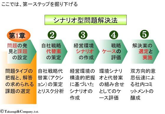 【シナリオ・プランニング】シナリオ型問題解決法