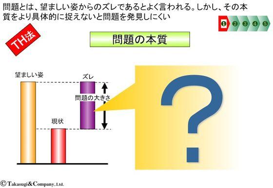 【シナリオ・プランニング】問題の本質