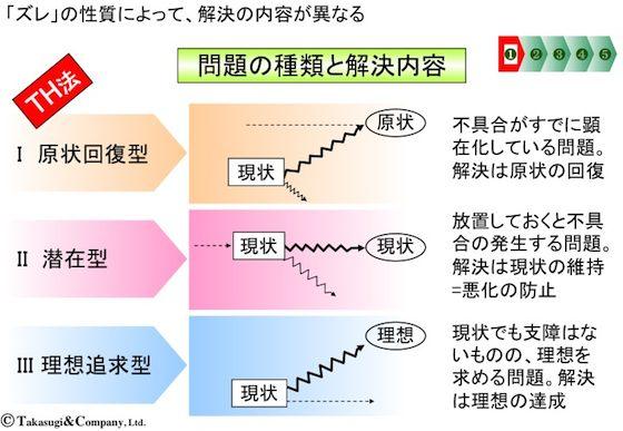 【シナリオ・プランニング】問題の種類と解決内容