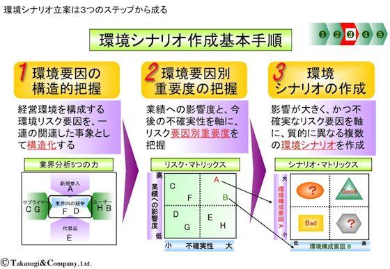 【シナリオ・プランニング】環境シナリオ作成の基本手順