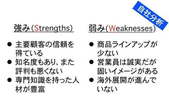 【SWOT分析】自社分析の例