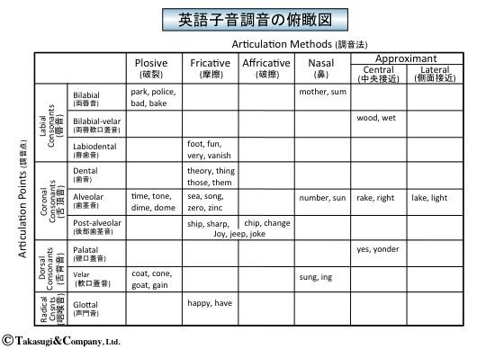 ビジネス英語/発音練習(4)子...