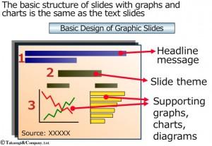 【英語でプレゼン】グラフや図解を含むスライドの説明手順