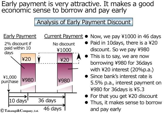 早期支払値引の評価